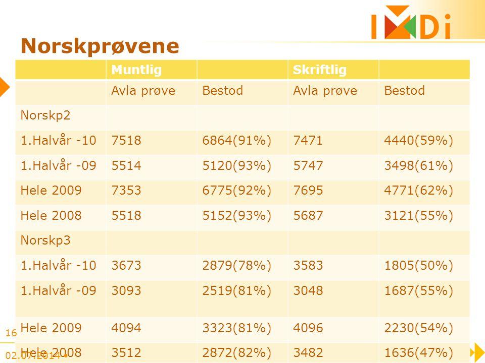 Norskprøvene MuntligSkriftlig Avla prøveBestodAvla prøveBestod Norskp2 1.Halvår -1075186864(91%)74714440(59%) 1.Halvår -0955145120(93%)57473498(61%) H
