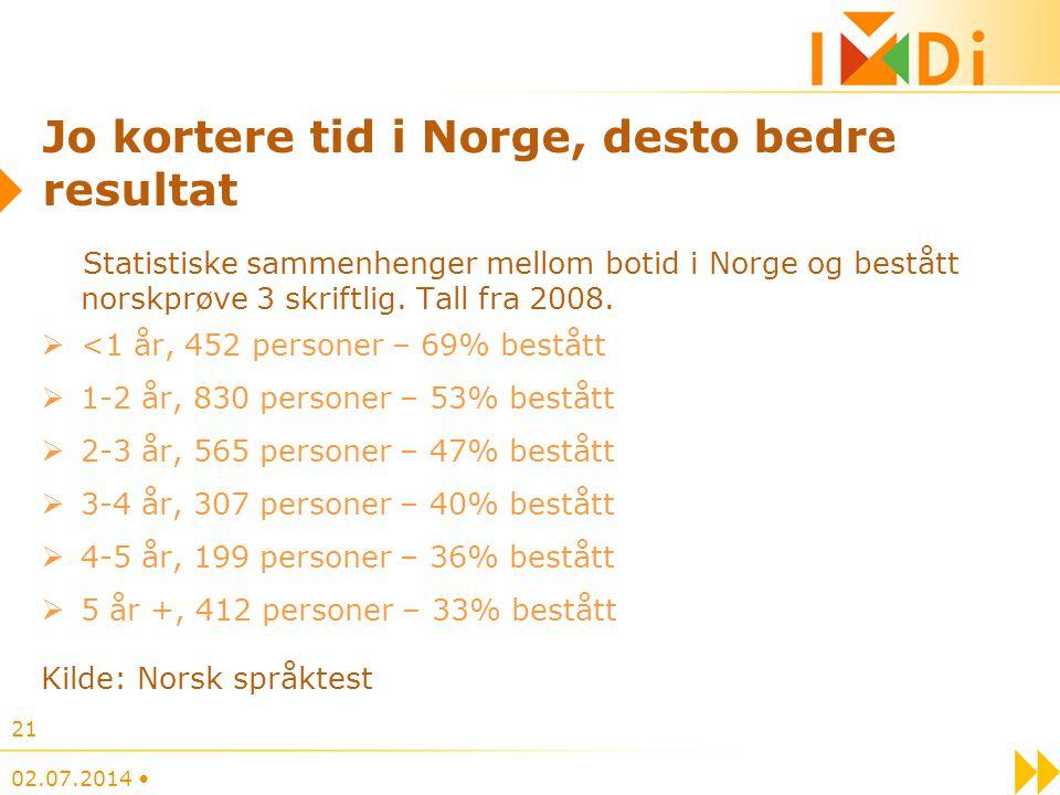 02.07.2014 • 21 Jo kortere tid i Norge, desto bedre resultat Statistiske sammenhenger mellom botid i Norge og bestått norskprøve 3 skriftlig. Tall fra