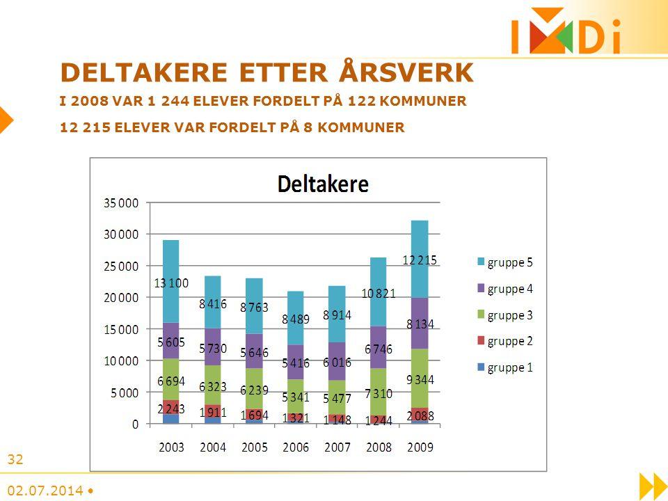 DELTAKERE ETTER ÅRSVERK I 2008 VAR 1 244 ELEVER FORDELT PÅ 122 KOMMUNER 12 215 ELEVER VAR FORDELT PÅ 8 KOMMUNER a 02.07.2014 • 32