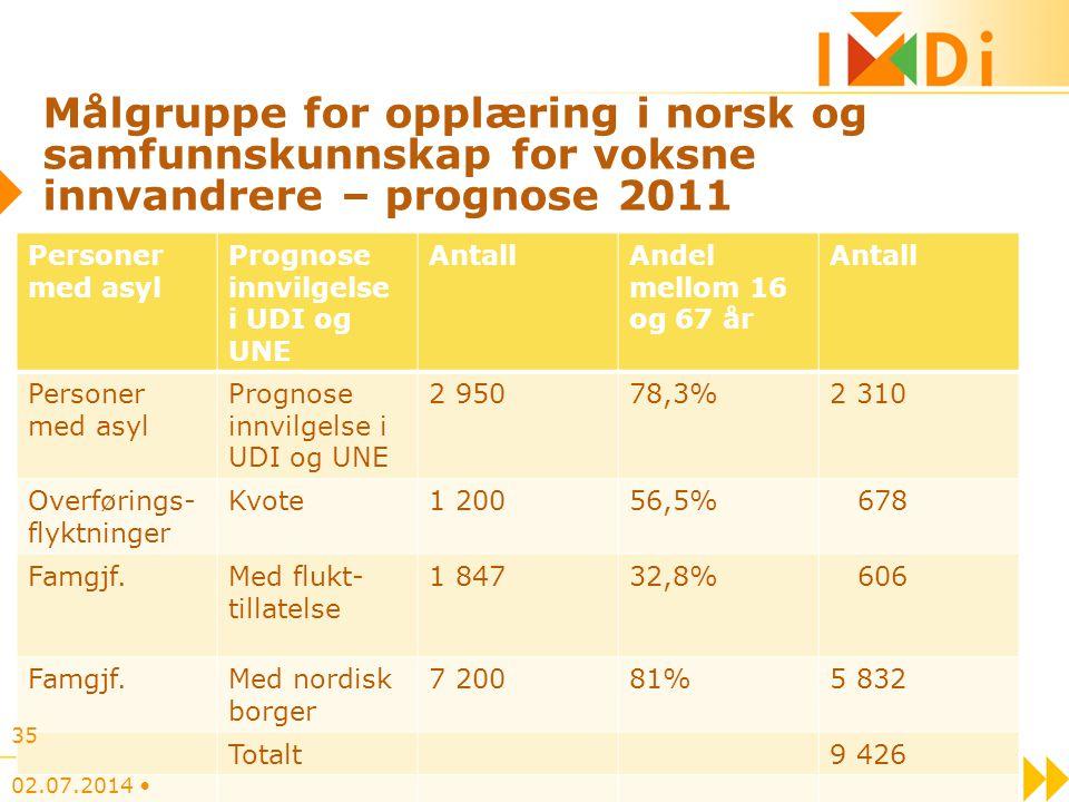 Målgruppe for opplæring i norsk og samfunnskunnskap for voksne innvandrere – prognose 2011 Personer med asyl Prognose innvilgelse i UDI og UNE AntallA