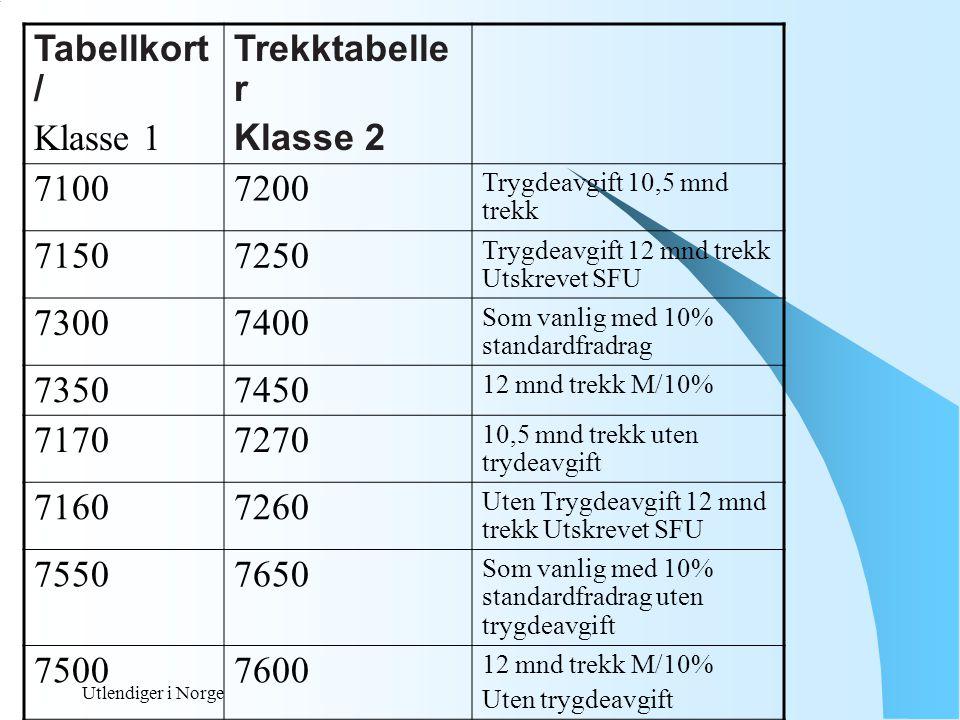 Utlendiger i Norge TREKKPLIKT Hovedregel, Arbeidsgiver skal av eget tiltak foreta forskuddstrekk jf sktbl §§ 4 og 5, jf §1