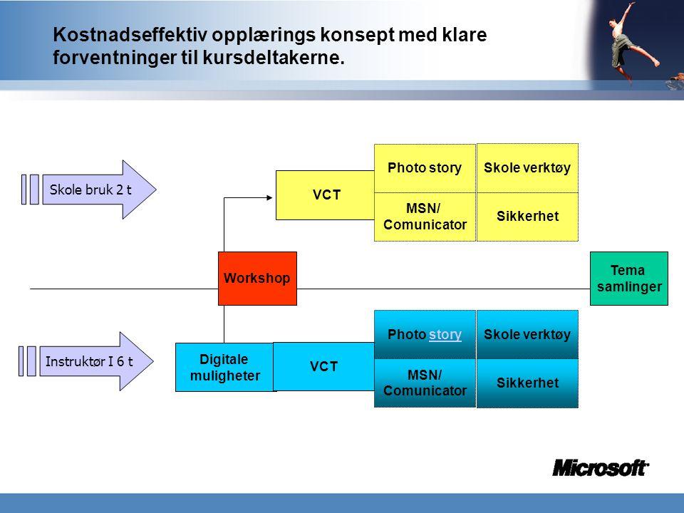 VCT Skole bruk 2 t Photo story Skole verktøy MSN/ Comunicator Kostnadseffektiv opplærings konsept med klare forventninger til kursdeltakerne. Digitale