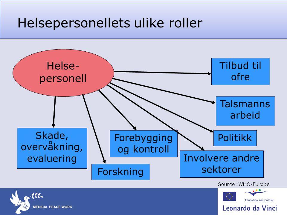 Helsepersonellets ulike roller Helse- personell Tilbud til ofre Talsmanns arbeid Politikk Involvere andre sektorer Forskning Forebygging og kontroll I
