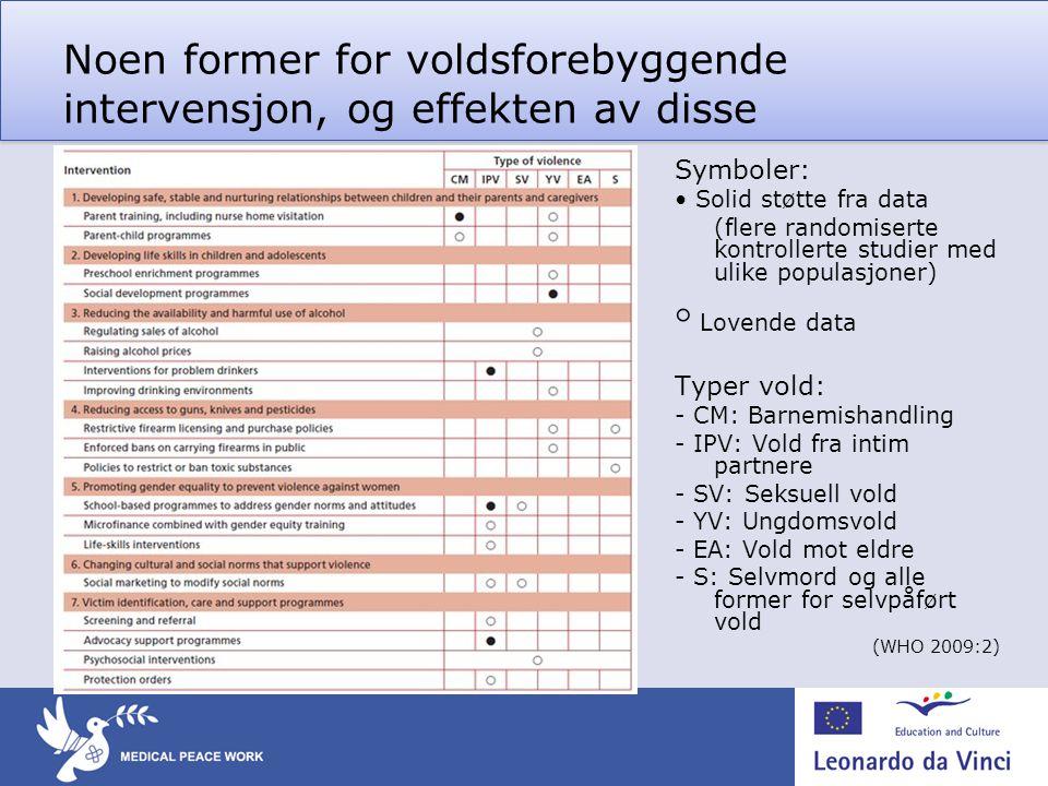 Noen former for voldsforebyggende intervensjon, og effekten av disse Symboler: • Solid støtte fra data (flere randomiserte kontrollerte studier med ul