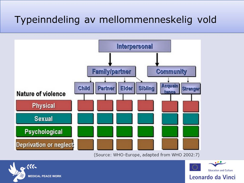Typeinndeling av mellommenneskelig vold (Source: WHO-Europe, adapted from WHO 2002:7)