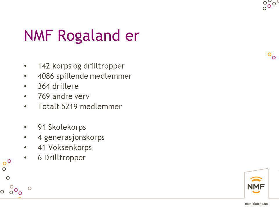 NMF Rogaland er • 142 korps og drilltropper • 4086 spillende medlemmer • 364 drillere • 769 andre verv • Totalt 5219 medlemmer • 91 Skolekorps • 4 generasjonskorps • 41 Voksenkorps • 6 Drilltropper
