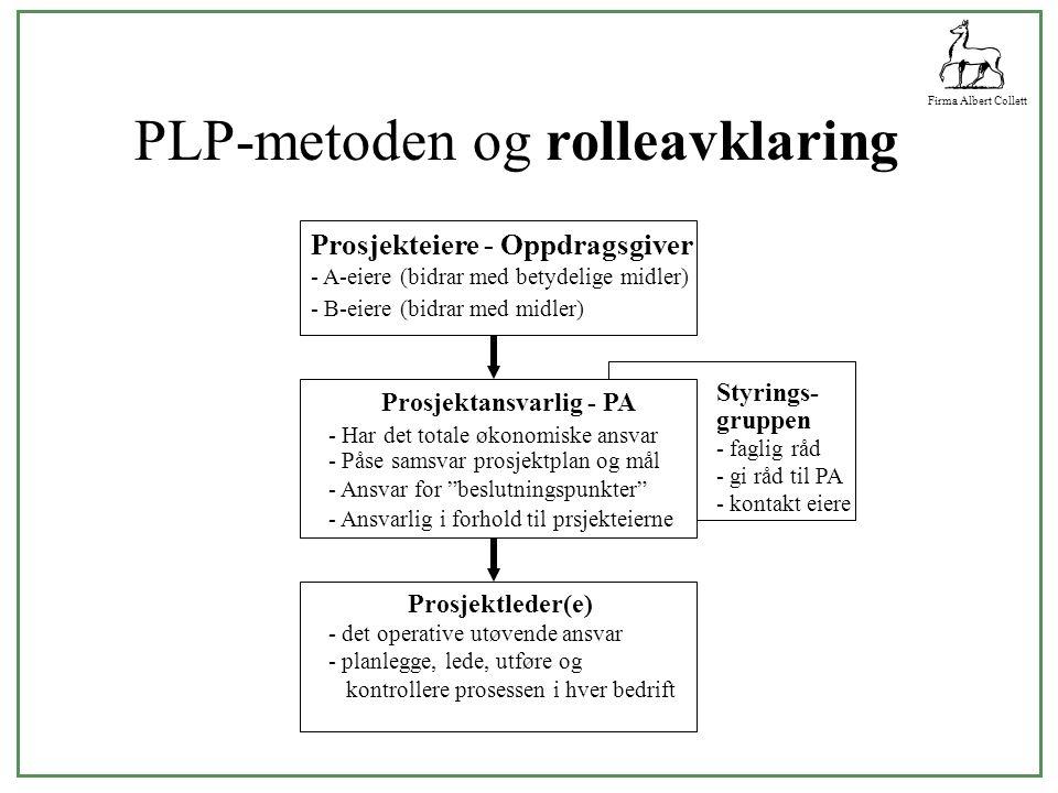 Firma Albert Collett PLP-metoden og rolleavklaring Prosjekteiere - Oppdragsgiver - A-eiere (bidrar med betydelige midler) - B-eiere (bidrar med midler