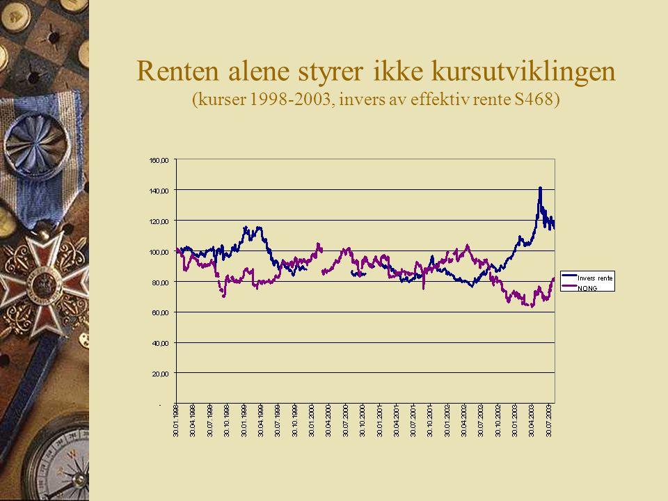 Renten alene styrer ikke kursutviklingen (kurser 1998-2003, invers av effektiv rente S468)
