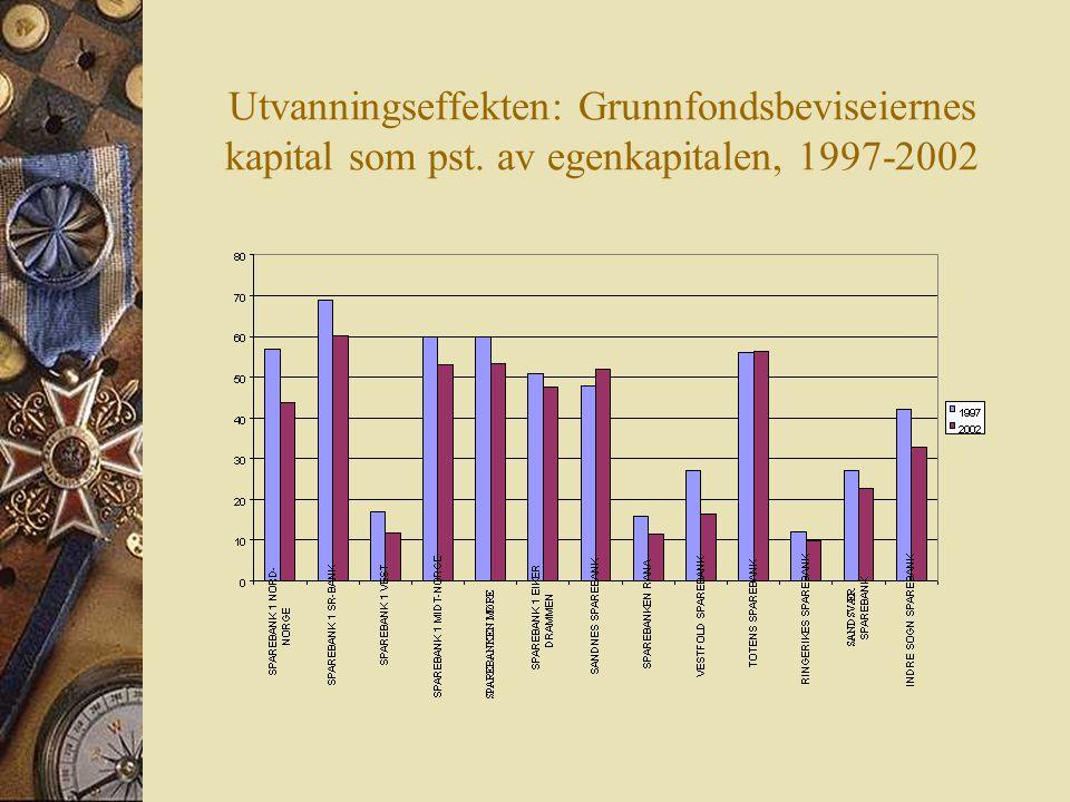 Utvanningseffekten: Grunnfondsbeviseiernes kapital som pst. av egenkapitalen, 1997-2002