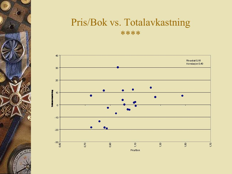 Pris/Bok vs. Totalavkastning ****