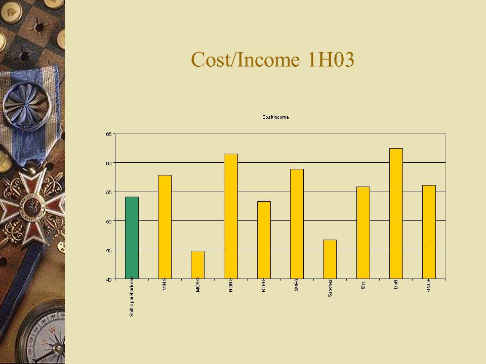Cost/Income 1H03