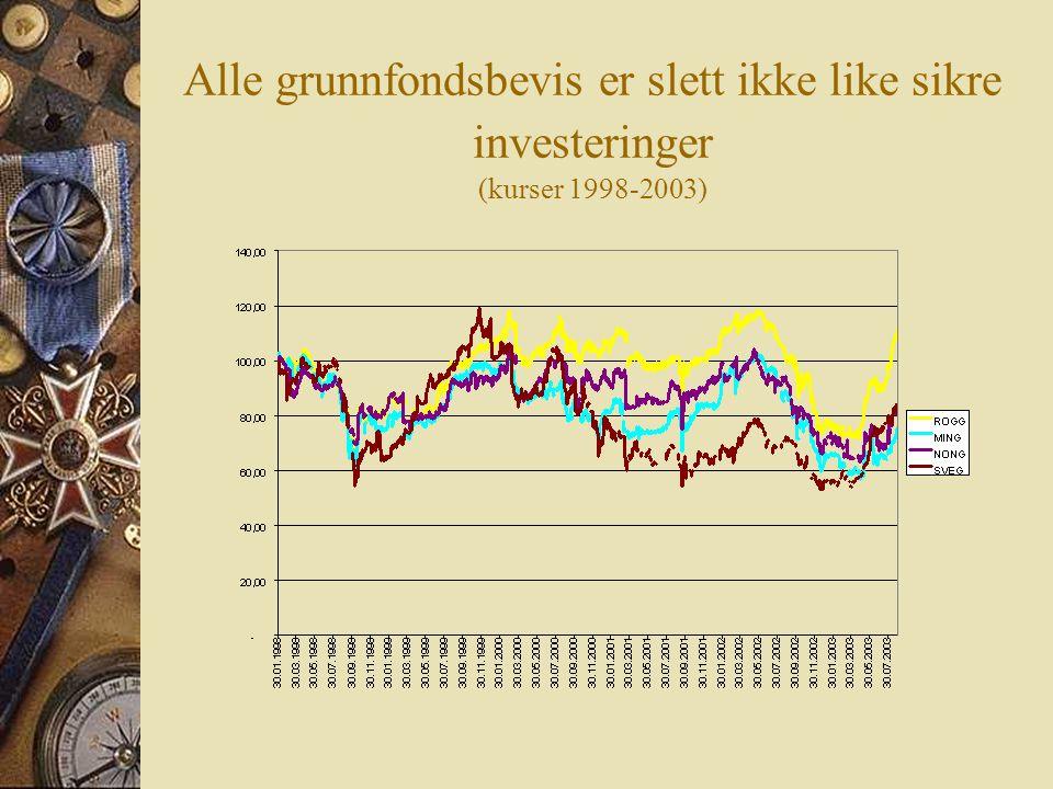 Alle grunnfondsbevis er slett ikke like sikre investeringer (kurser 1998-2003)