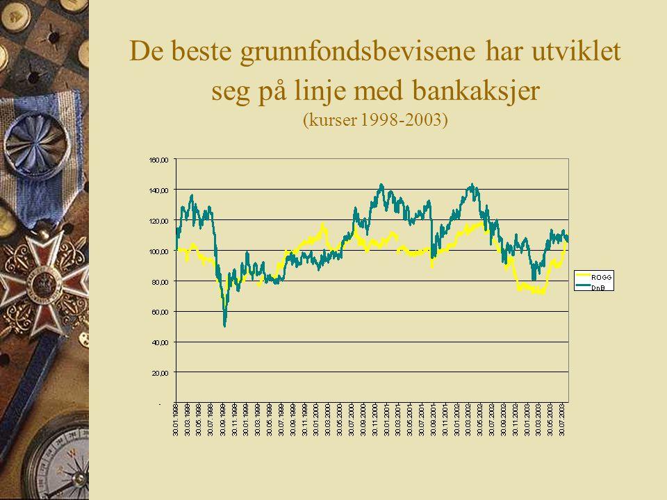 De beste grunnfondsbevisene har utviklet seg på linje med bankaksjer (kurser 1998-2003)