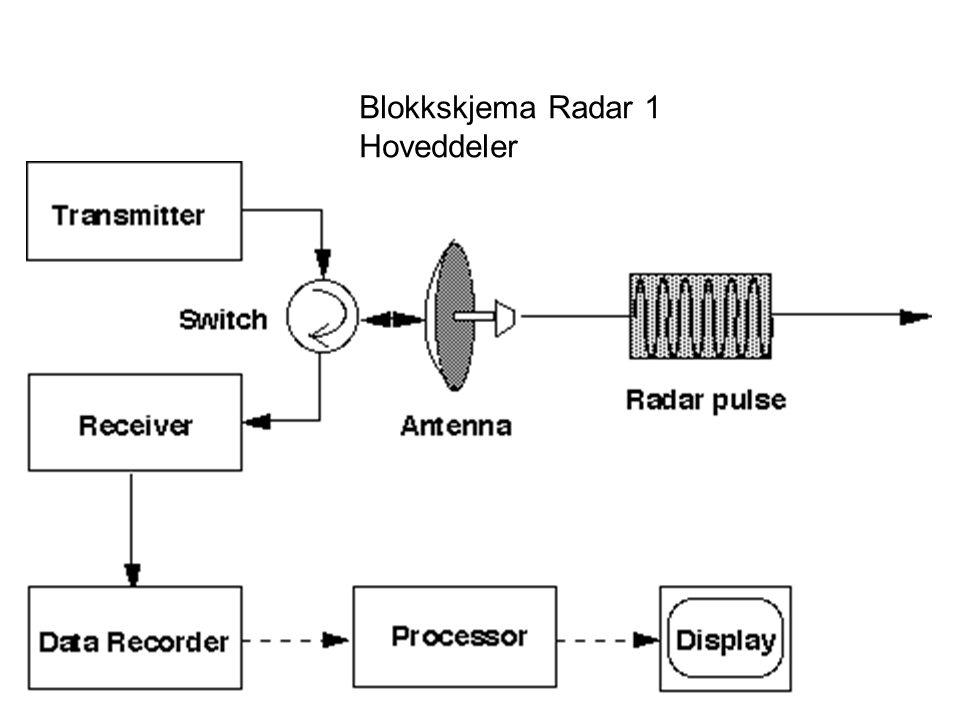 Blokkskjema Radar 1 Hoveddeler