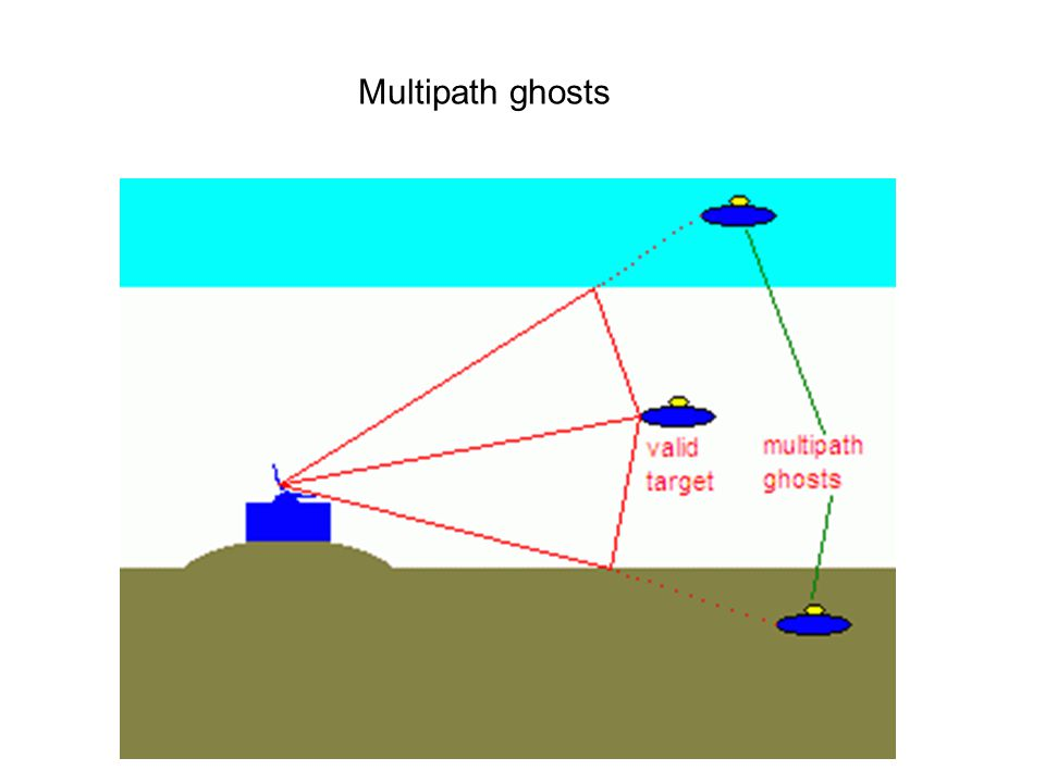 Multipath ghosts