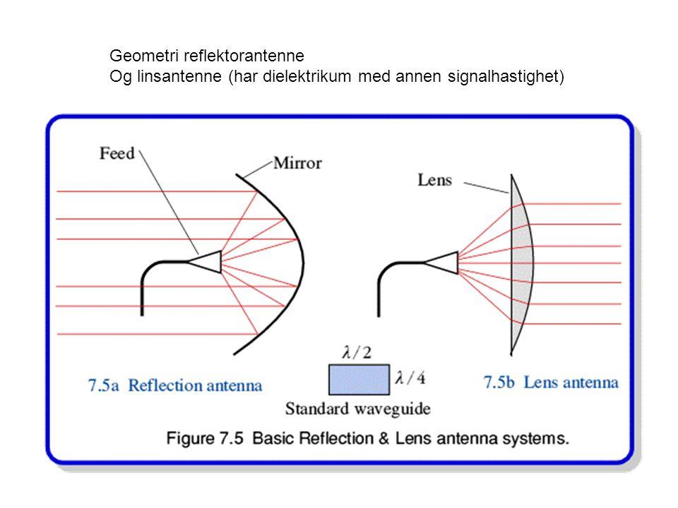Geometri reflektorantenne Og linsantenne (har dielektrikum med annen signalhastighet)