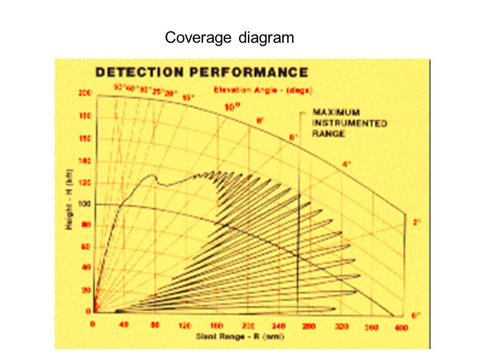 Coverage diagram