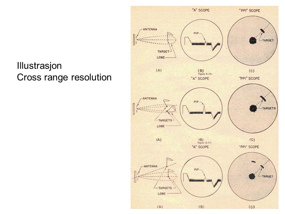 Illustrasjon Cross range resolution