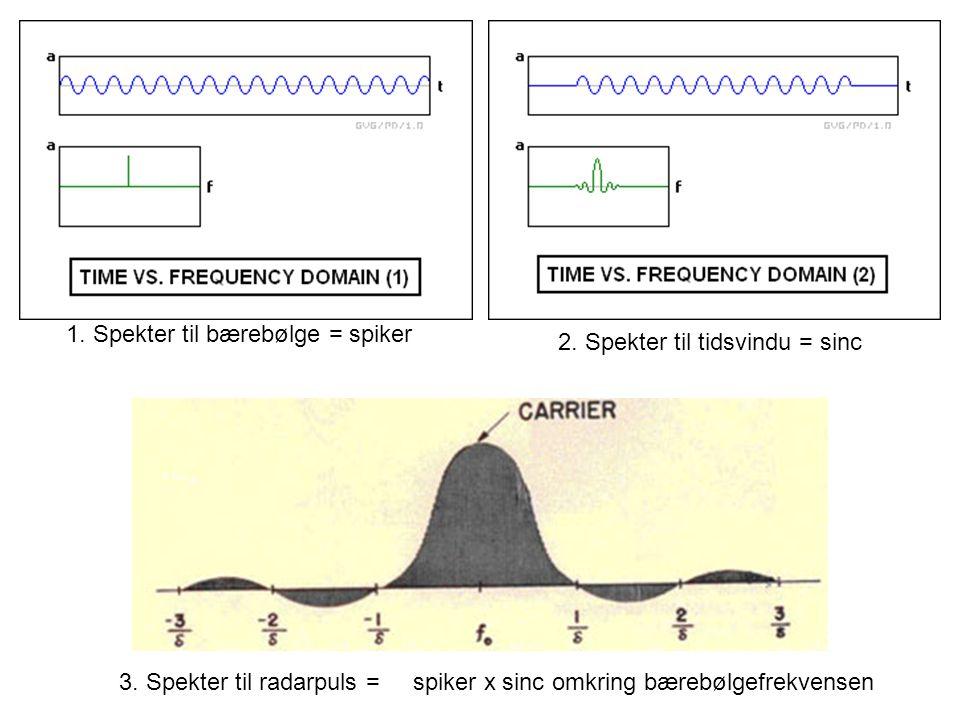 1. Spekter til bærebølge = spiker 2. Spekter til tidsvindu = sinc 3. Spekter til radarpuls = spiker x sinc omkring bærebølgefrekvensen
