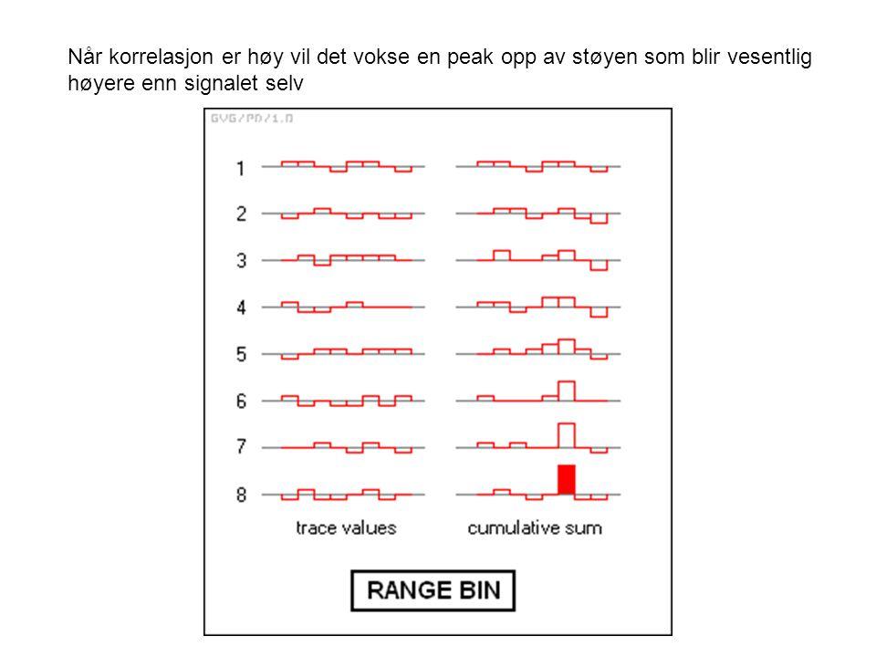 Når korrelasjon er høy vil det vokse en peak opp av støyen som blir vesentlig høyere enn signalet selv