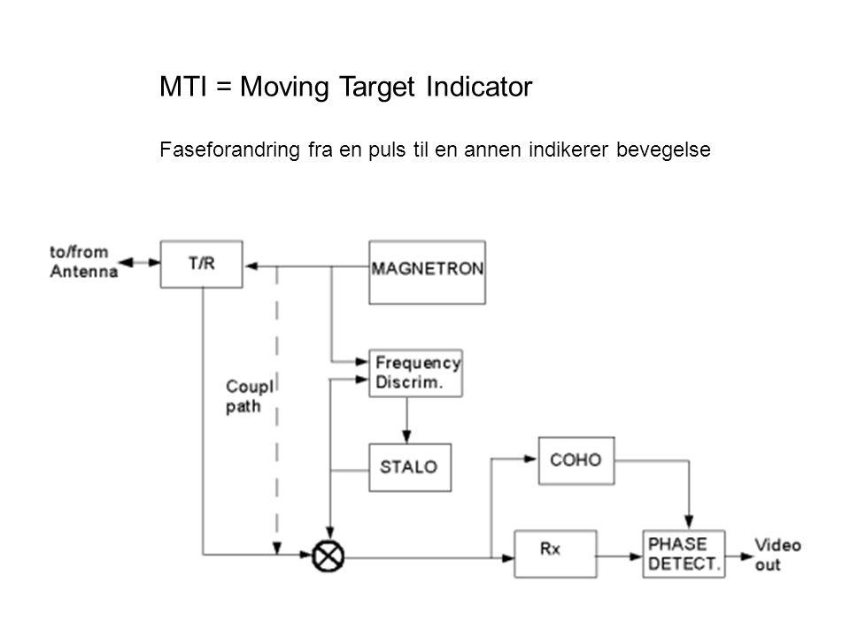 MTI = Moving Target Indicator Faseforandring fra en puls til en annen indikerer bevegelse