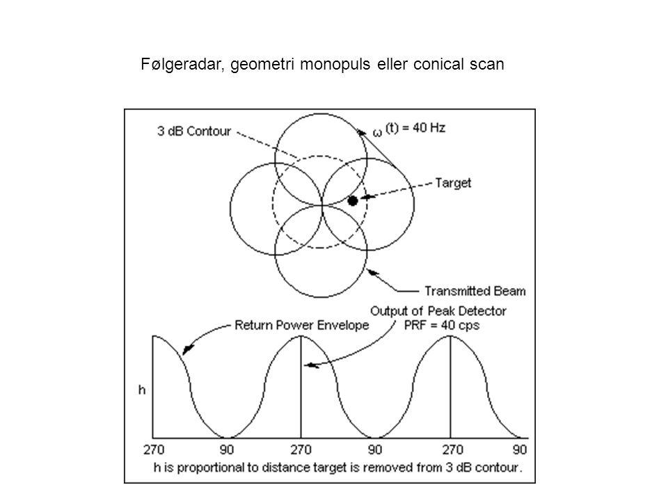 Følgeradar, geometri monopuls eller conical scan