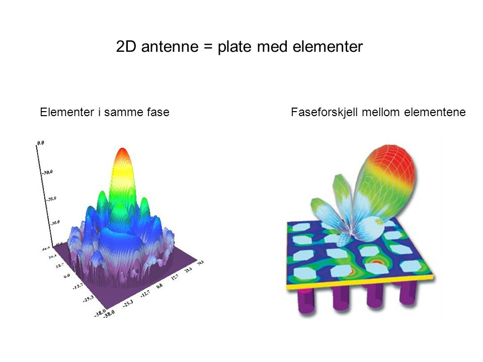 2D antenne = plate med elementer Elementer i samme faseFaseforskjell mellom elementene