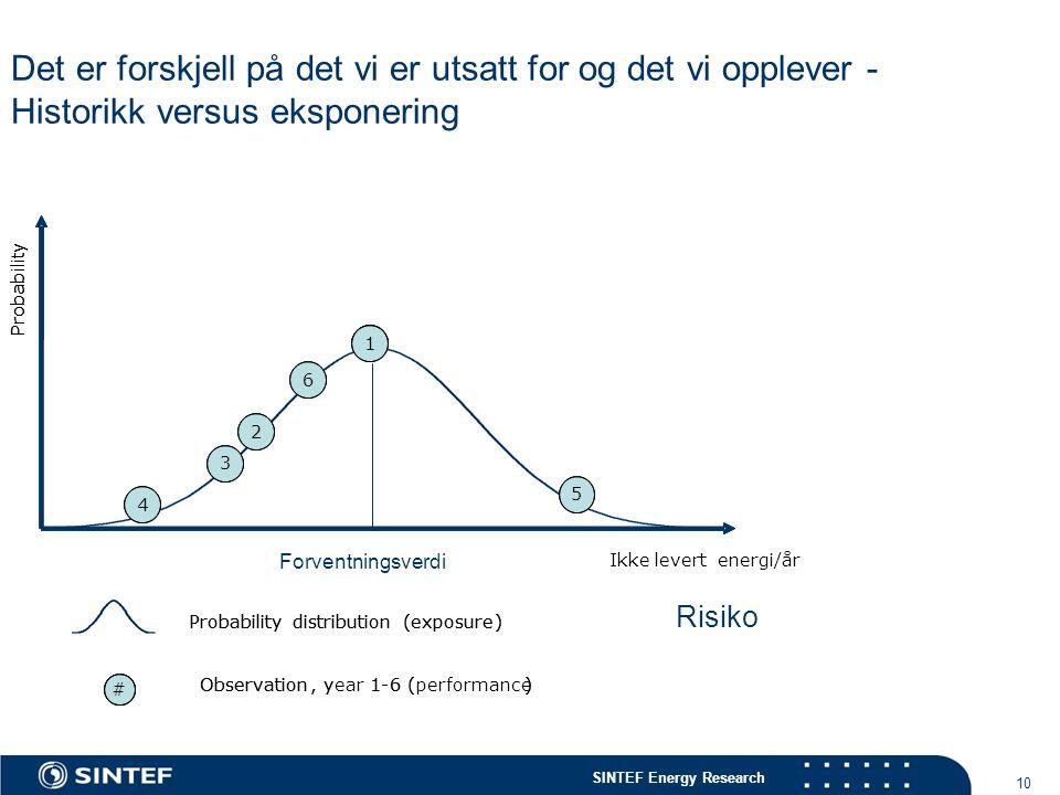 SINTEF Energy Research 10 Observation,year1-6 (performance) Probabilitydistribution(exposure) # 5 3 4 2 1 6 Ikke levert energi/år Probability Observat