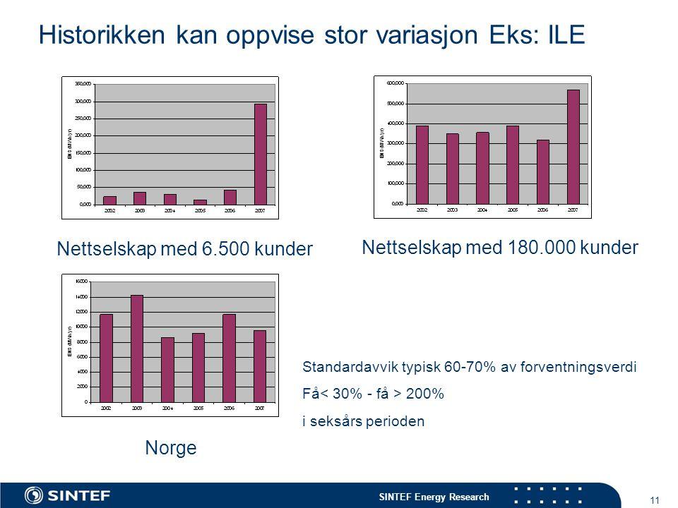 SINTEF Energy Research 11 Norge Nettselskap med 180.000 kunder Nettselskap med 6.500 kunder Historikken kan oppvise stor variasjon Eks: ILE Standardav