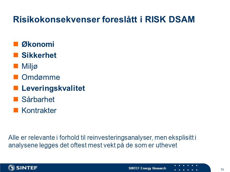 SINTEF Energy Research 14 Risikokonsekvenser foreslått i RISK DSAM  Økonomi  Sikkerhet  Miljø  Omdømme  Leveringskvalitet  Sårbarhet  Kontrakte