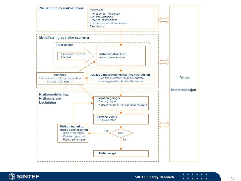 SINTEF Energy Research 15 Risikomodellering, Risikoanalyse, Beslutning Risikokilder / Trusler / Uvisshet Risikoberegninger - Sannsynlighet - Konsekven