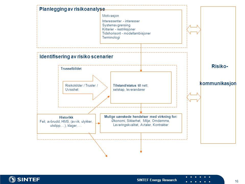 SINTEF Energy Research 16 Risikokilder / Trusler / Uvisshet Identifisering av risiko scenarier Planlegging av risikoanalyse Motivasjon Interessenter -