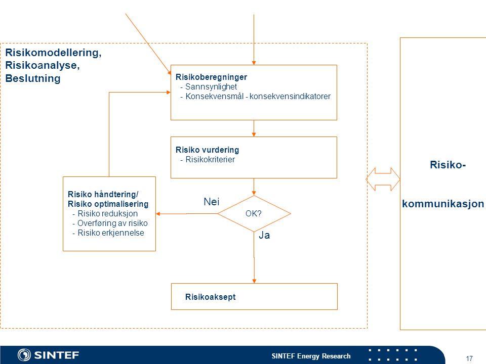 SINTEF Energy Research 17 Risikomodellering, Risikoanalyse, Beslutning Risikoberegninger - Sannsynlighet - Konsekvensmål - konsekvensindikatorer Risik