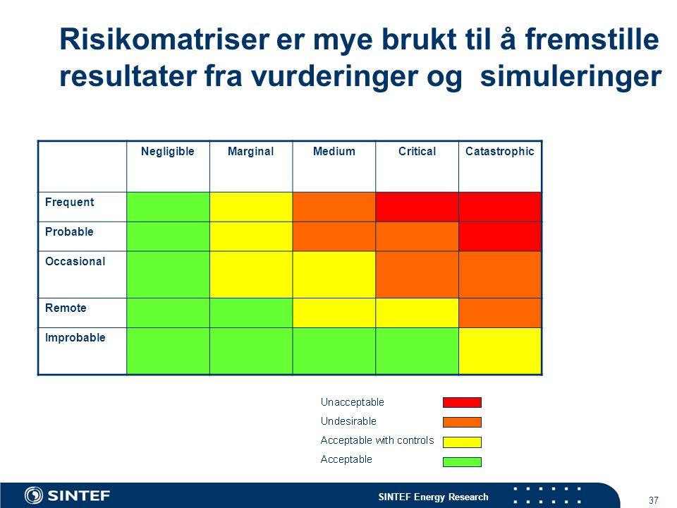 SINTEF Energy Research 37 Risikomatriser er mye brukt til å fremstille resultater fra vurderinger og simuleringer NegligibleMarginalMediumCriticalCata