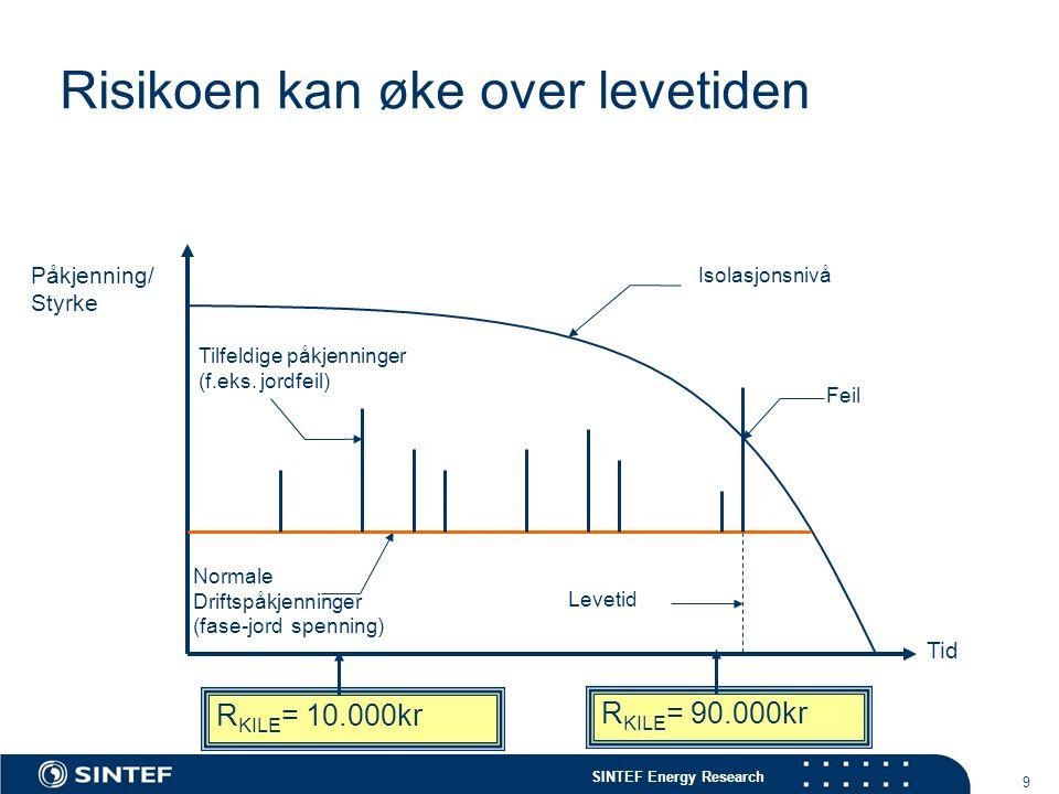 SINTEF Energy Research 9 Risikoen kan øke over levetiden Tid Påkjenning/ Styrke Levetid Normale Driftspåkjenninger (fase-jord spenning) Tilfeldige påk