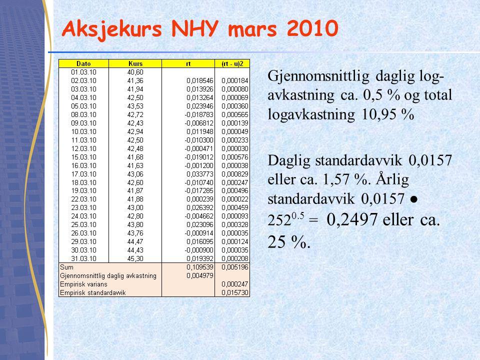 Aksjekurs NHY mars 2010 Gjennomsnittlig daglig log- avkastning ca.