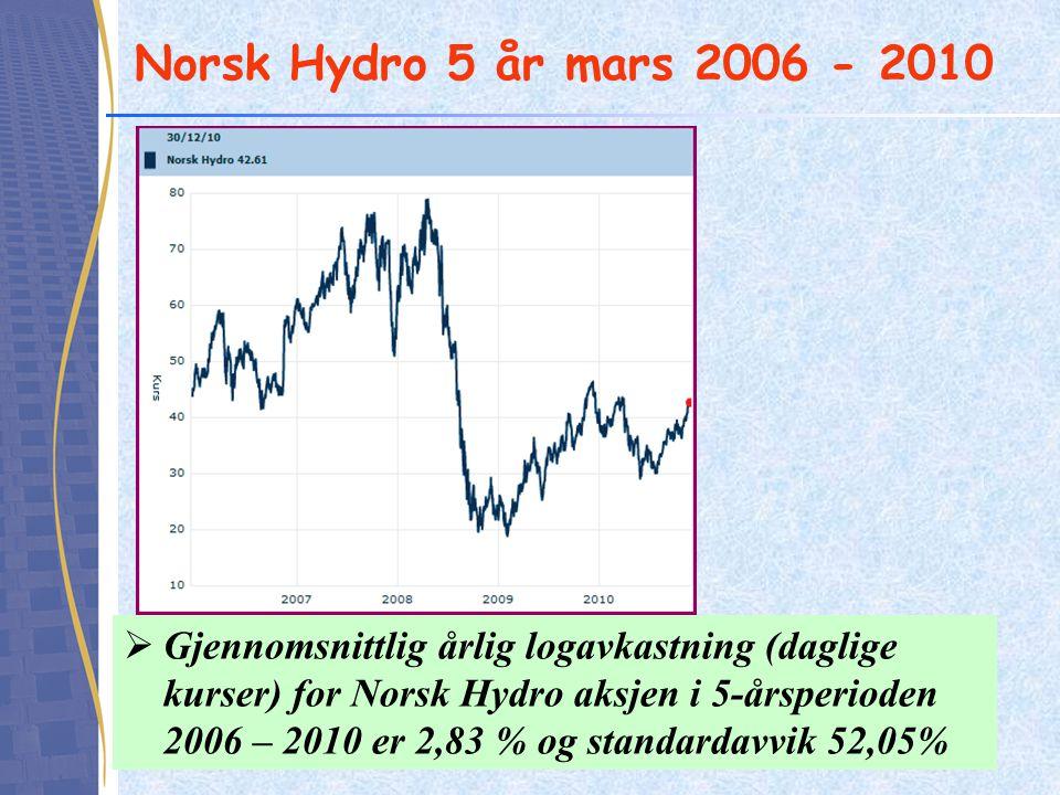 Norsk Hydro 5 år mars 2006 - 2010  Gjennomsnittlig årlig logavkastning (daglige kurser) for Norsk Hydro aksjen i 5-årsperioden 2006 – 2010 er 2,83 % og standardavvik 52,05%