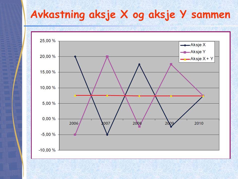 Avkastning aksje X og aksje Y sammen