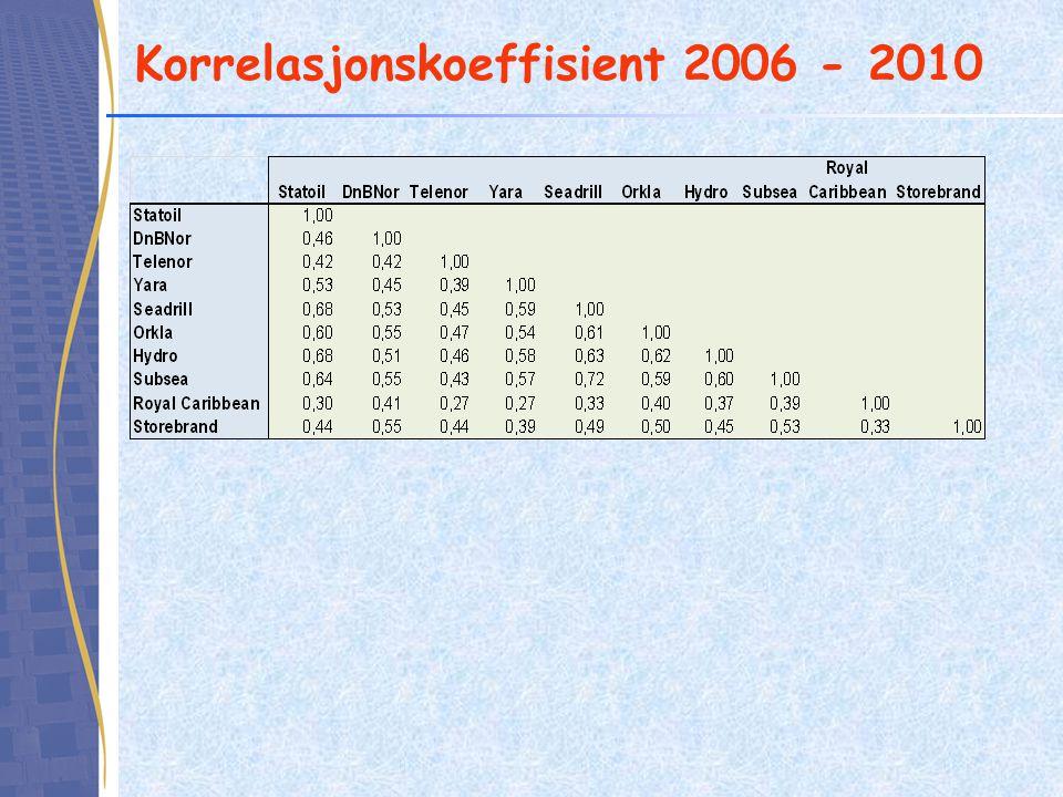 Korrelasjonskoeffisient 2006 - 2010