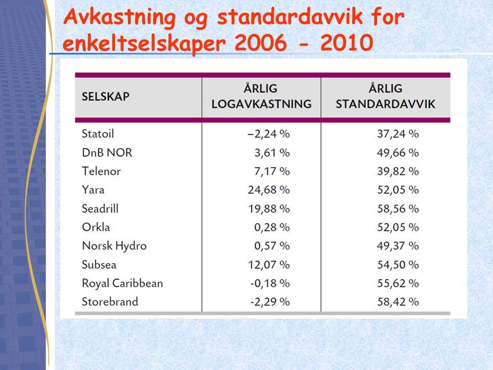 Avkastning og standardavvik for enkeltselskaper 2006 - 2010