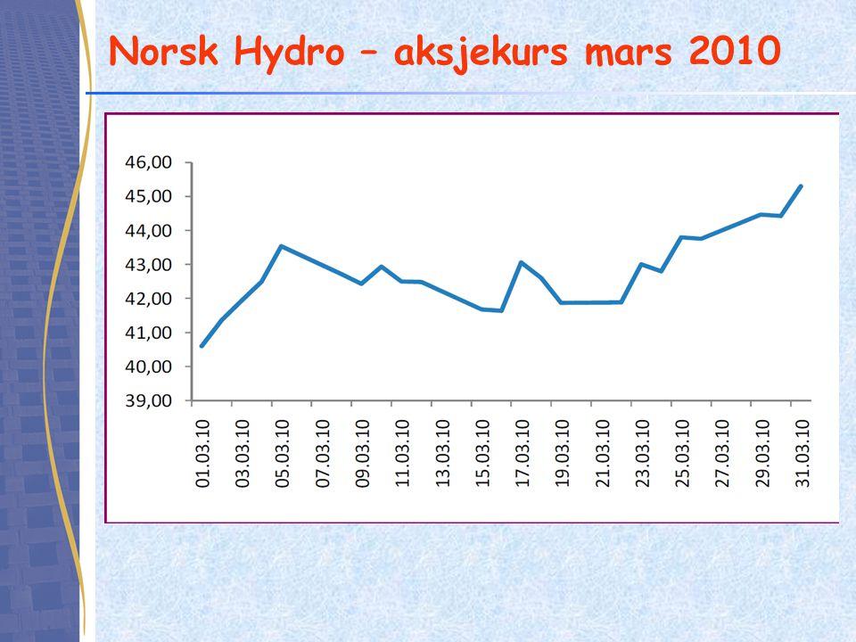 Value at Risk for en portefølje •Anta at Hydro aksjen kombineres med Orkla i en portefølje.