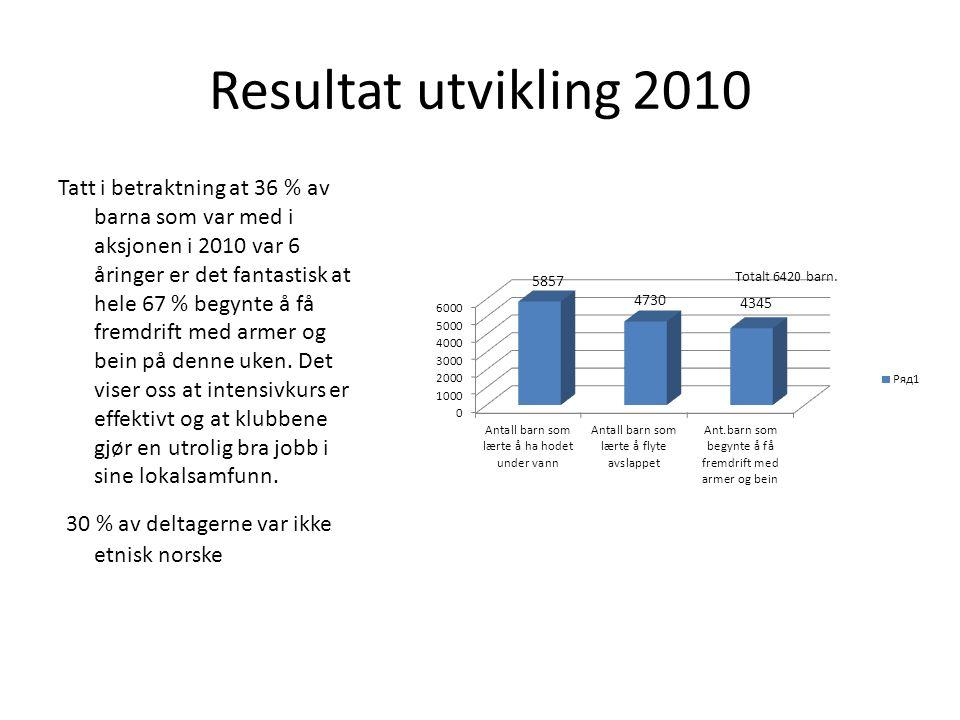 Fylkesvis fordeling i 2010