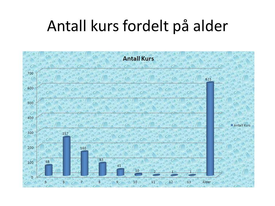 Antall Barn fordelt på alder