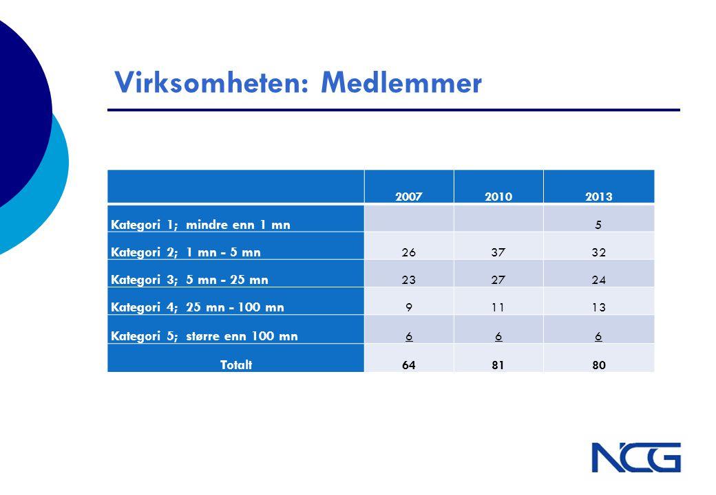 Virksomheten: Medlemmer 200720102013 Kategori 1; mindre enn 1 mn 5 Kategori 2; 1 mn - 5 mn 263732 Kategori 3; 5 mn - 25 mn 232724 Kategori 4; 25 mn -