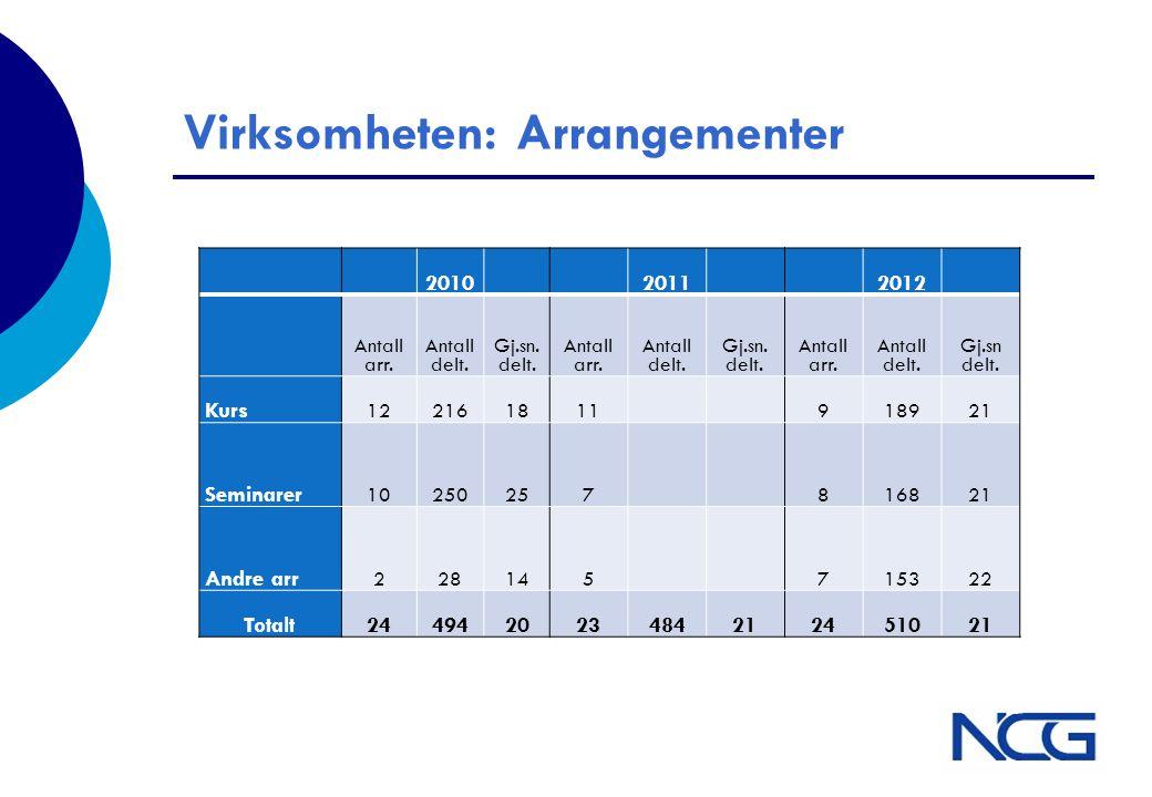 Virksomheten: Arrangementer 2010 2011 2012 Antall arr. Antall delt. Gj.sn. delt. Antall arr. Antall delt. Gj.sn. delt. Antall arr. Antall delt. Gj.sn