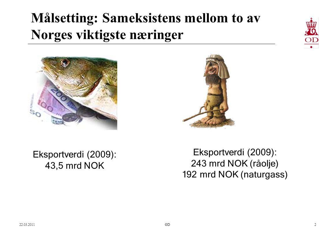 Målsetting: Sameksistens mellom to av Norges viktigste næringer 22.03.2011ØD2 Eksportverdi (2009): 43,5 mrd NOK Eksportverdi (2009): 243 mrd NOK (råolje) 192 mrd NOK (naturgass)