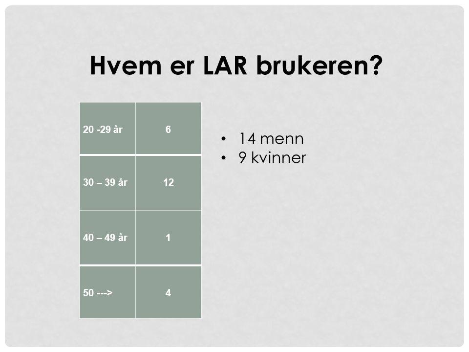 Hvem er LAR brukeren? 20 -29 år 6 30 – 39 år 12 40 – 49 år 1 50 ---> 4 • 14 menn • 9 kvinner