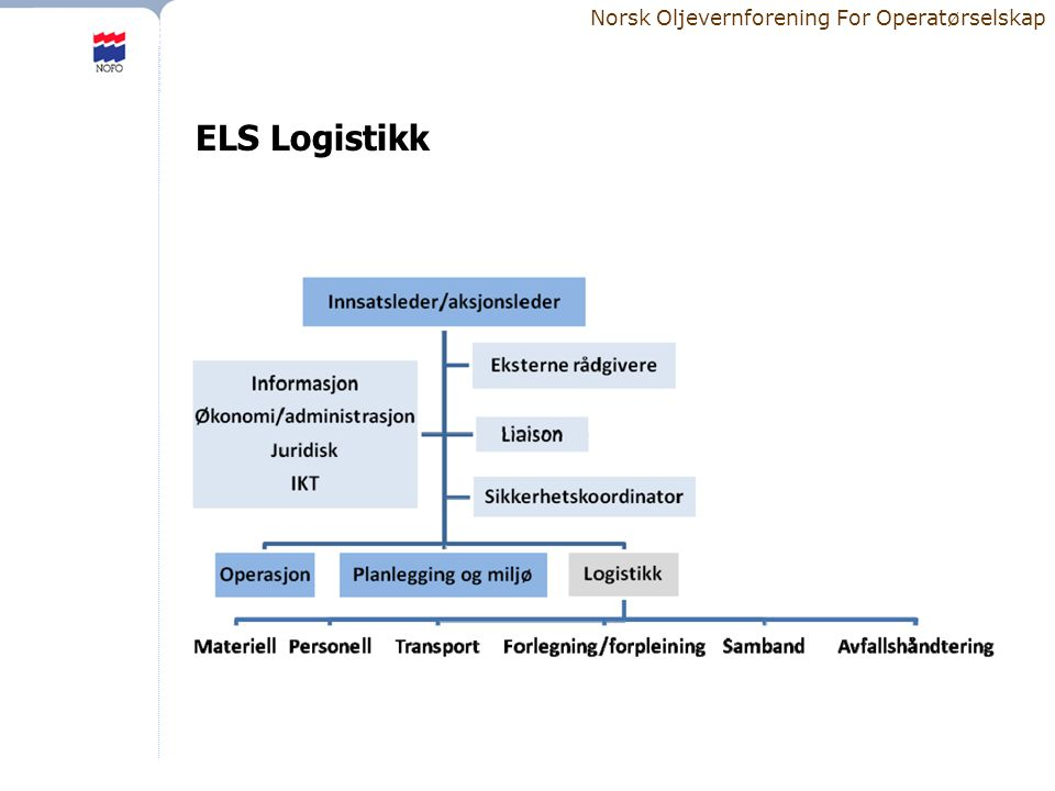 Norsk Oljevernforening For Operatørselskap ELS Logistikk