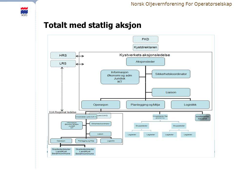 Norsk Oljevernforening For Operatørselskap Totalt med statlig aksjon