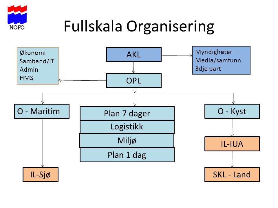 Fullskala Organisering AKL O - KystO - Maritim Plan 1 dag Logistikk OPL Plan 7 dager Miljø IL-Sjø IL-IUA SKL - Land Økonomi Samband/IT Admin HMS Økono